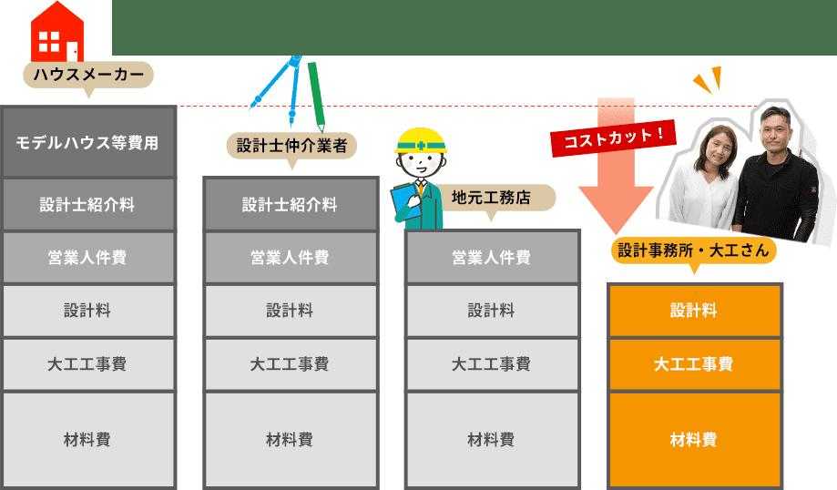 コストカット 設計事務所・大工さん
